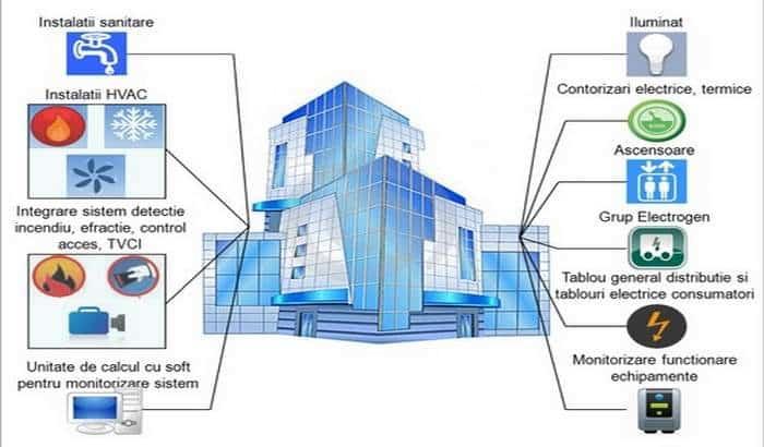 خدمات فنی و مهندسی هوشمند سازی ساختمان