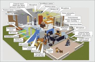 فواید هوشمند سازی در روشنایی خانه