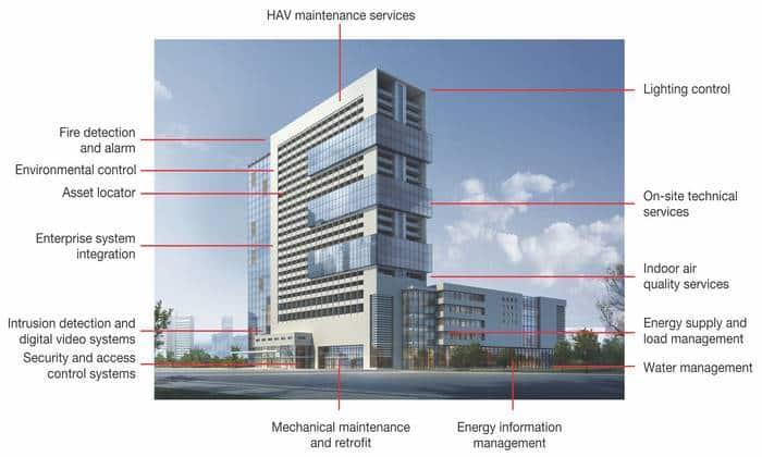 هوشمندسازی تاسیسات ساختمان