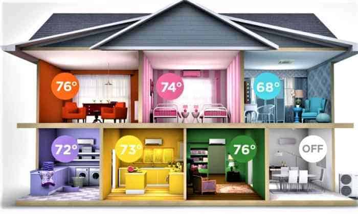 سیستم HVAC هوشمند